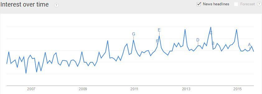 mall-kiosk-google-trends-ujoydisplay