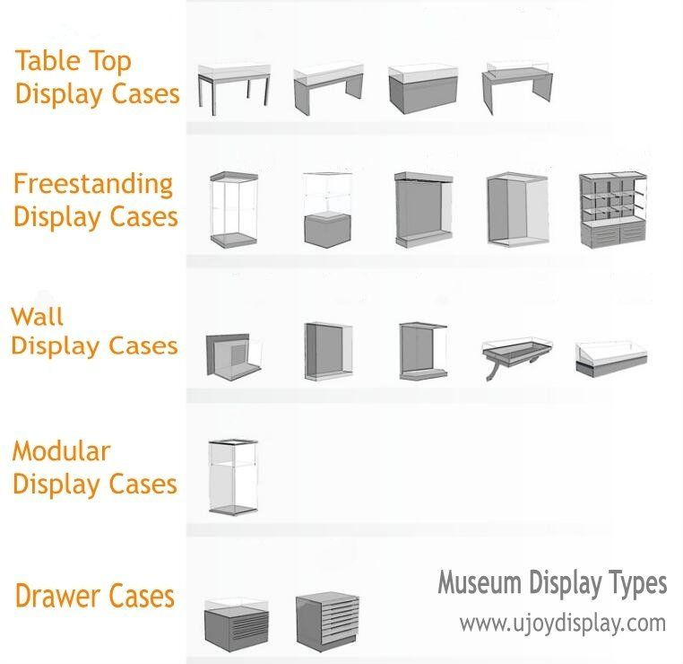 Types Of Exhibition Displays : Types of museum display cases ujoy showcas